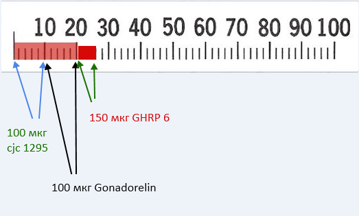 Пептиды дозировка приема оксандролон гонконг 10мг